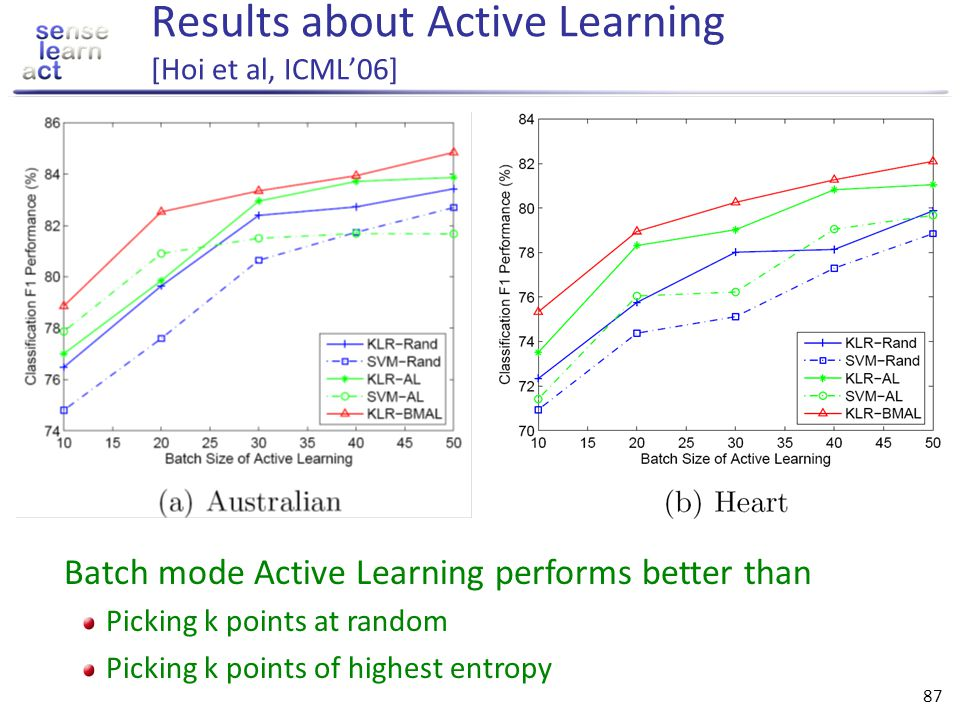 Results about Active Learning [Hoi et al, ICML'06]